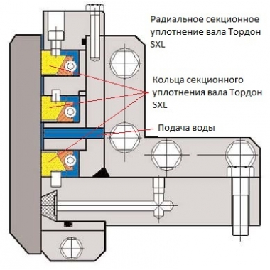Секционные уплотнения вала гидротурбины - цена в Украине