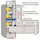 Секционные уплотнения вала гидротурбины