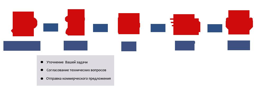 схема заказа в Сперанца