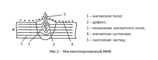магнитопорошковый метод неразрушающего контроля